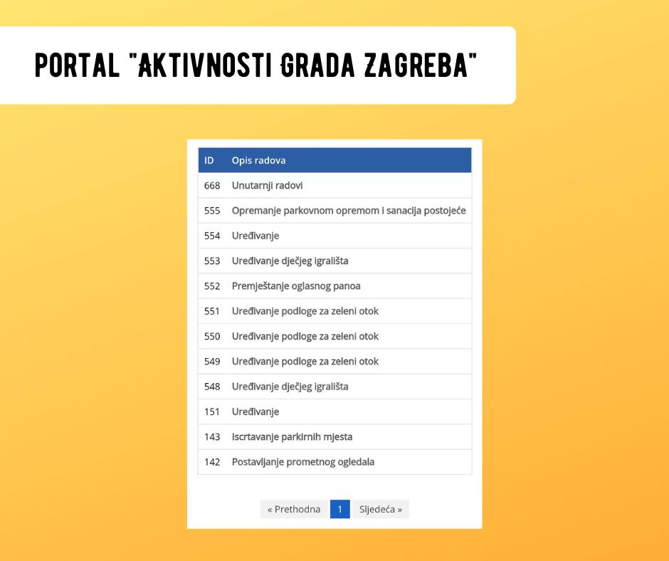 """Portal """"Aktivnosti Grada Zagreba"""""""